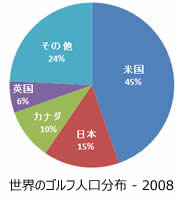 世界のゴルフ人口の分布