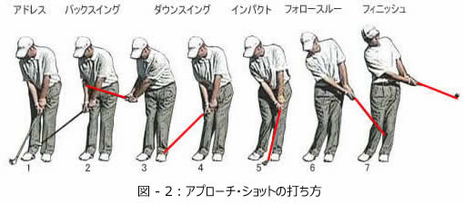 「ゴルフ アプローチ画像」の画像検索結果